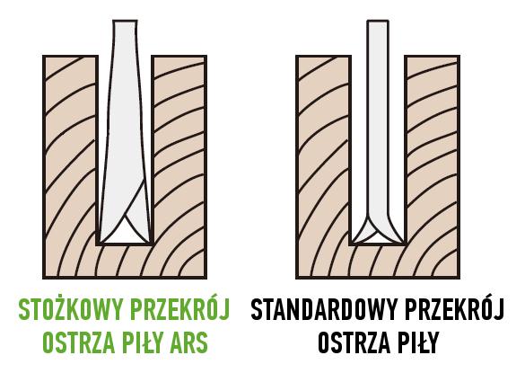 Stożkowy przekrój ostrza piły ARS