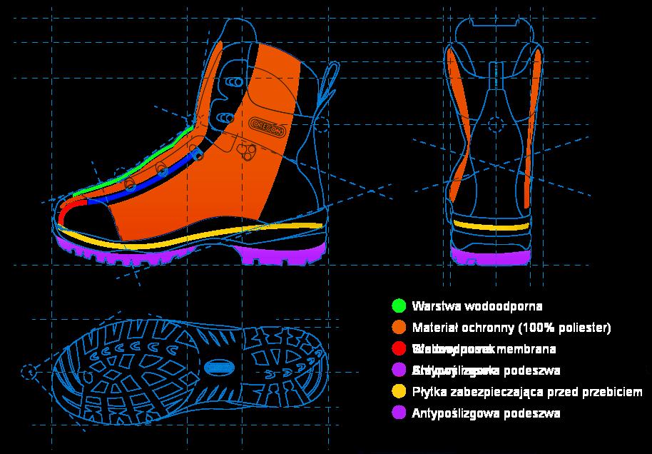 Konstrukcja butów antyprzecięciowych OREGON dla pilarzay